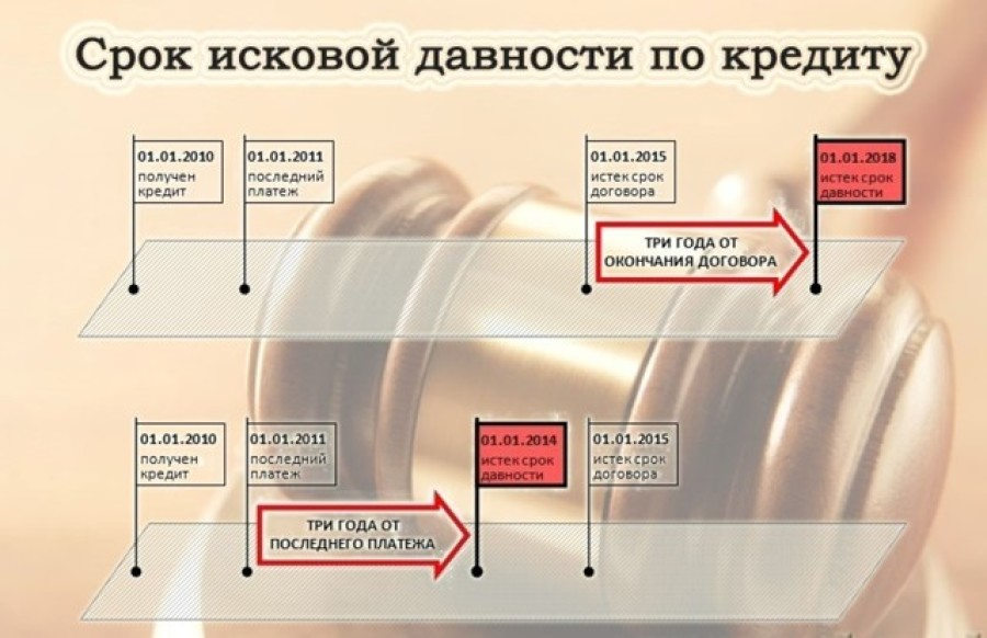срок давности по кредитной карте русский стандарт