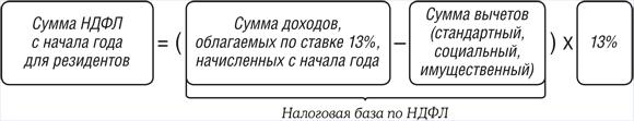 формула для расчета для НДФЛ