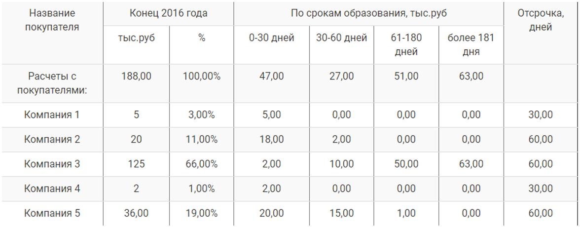Дебиторская задолженность в балансе - расшифровка строки 1230