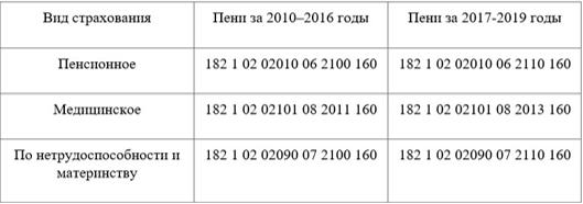 КБК пени по страховым взносам на 2019 год (таблица)