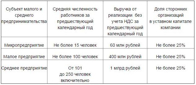 Критерии отнесения к субъектам малого предприятия в 2019 году: таблица