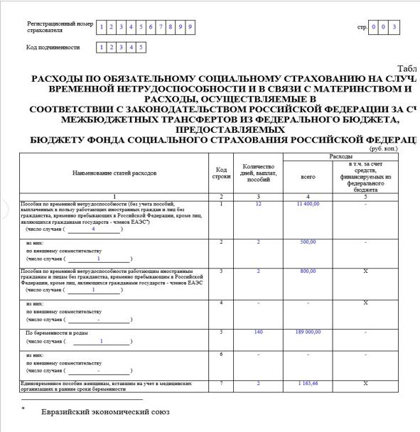 Правила и пример заполнения таблицы 2 формы 4-ФСС
