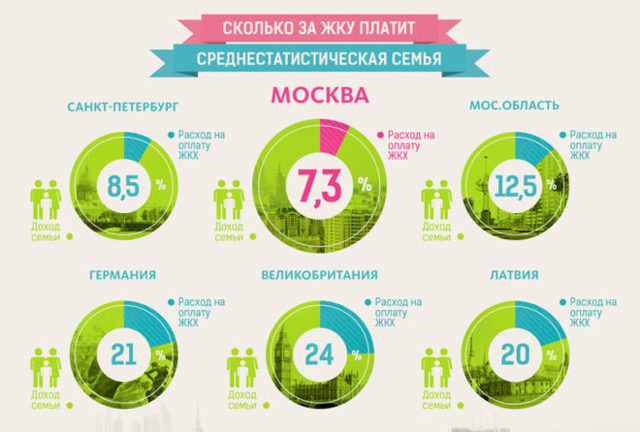 Документы на субсидию на оплату коммунальных услуг (ЖКХ) в 2020 году - какие нужны, для оформления, Москве