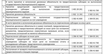 Кому положена субсидия на квартиру в 2020 году - Москва, военнослужащим, инвалиду ВОВ